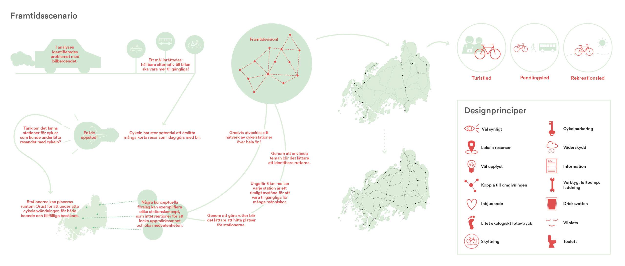 Framtidsscenario, cykling på Orust, diagram från Chalmers