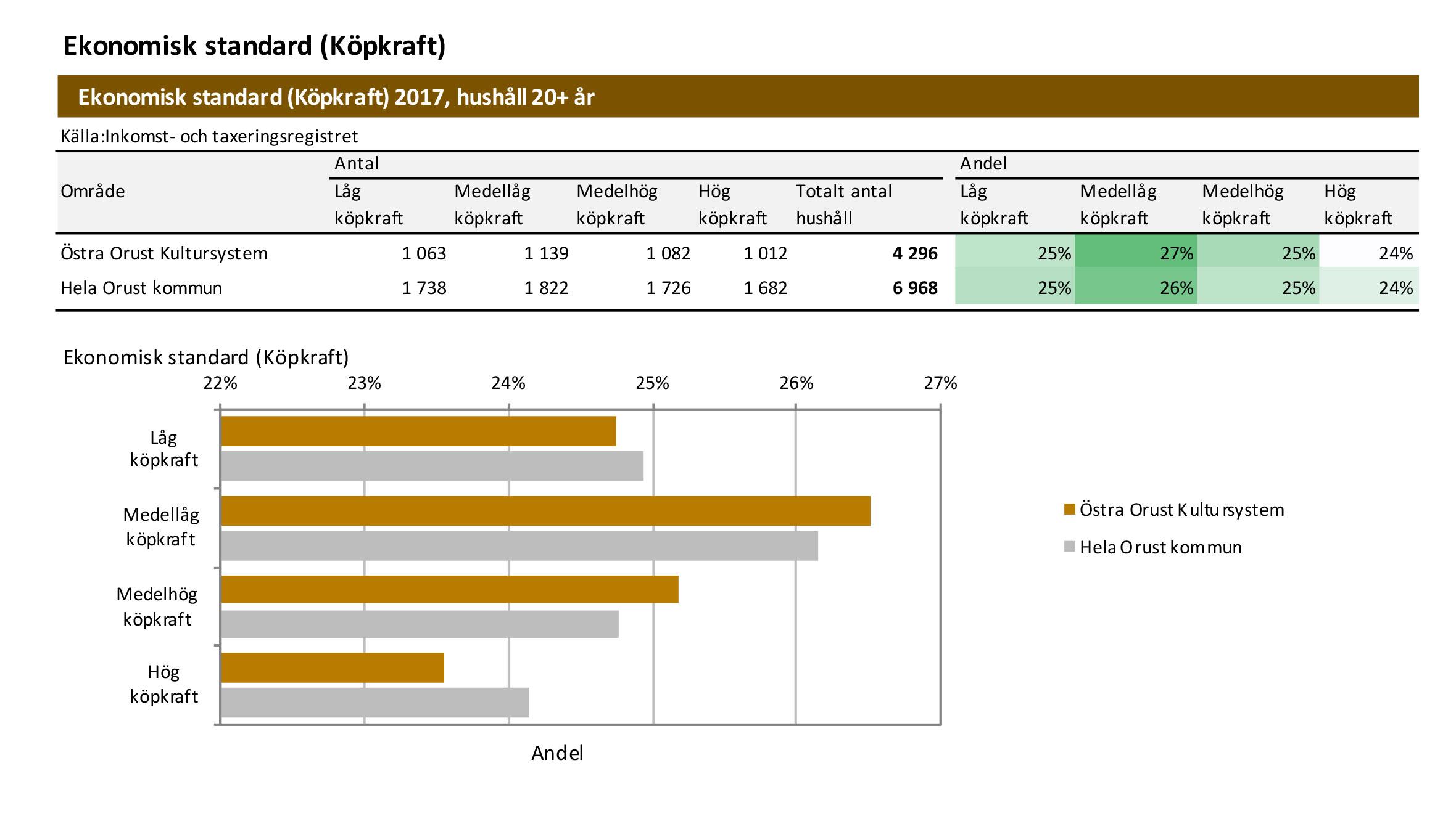 Ekonomisk standard, diagram över östra Orust