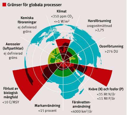 Gränser för globala processer