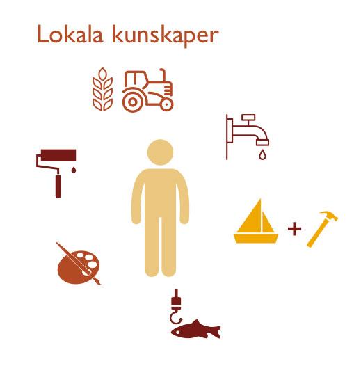 Lokala kunskaper, symboler